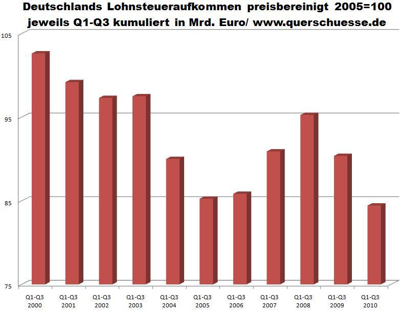 Deutschlands Lohnsteueraufkommen preisbereinigt 2005=100 jeweils Q1-Q3 kumuliert