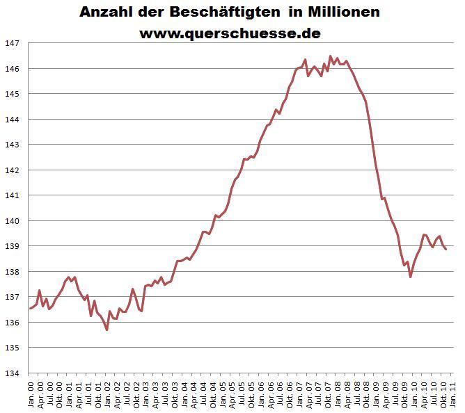 Anzahl der Beschäftigten in Millionen