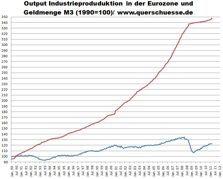 Output Industrieproduduktion in der Eurozone und Geldmenge M3 (1990=100)