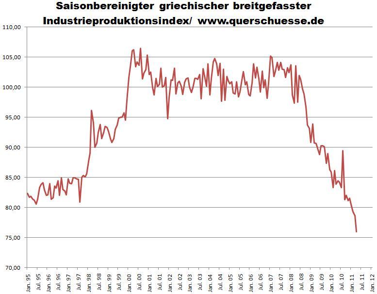 Saisonbereinigter griechischer breitgefasster Industrieproduktionsindex