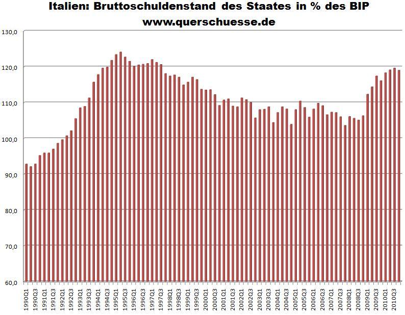 Italien bruttoschuldenstand des staates in des bip