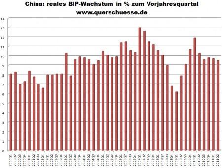 chinas bip wachstum mit 9 5 in q2 2011 querschuesse. Black Bedroom Furniture Sets. Home Design Ideas