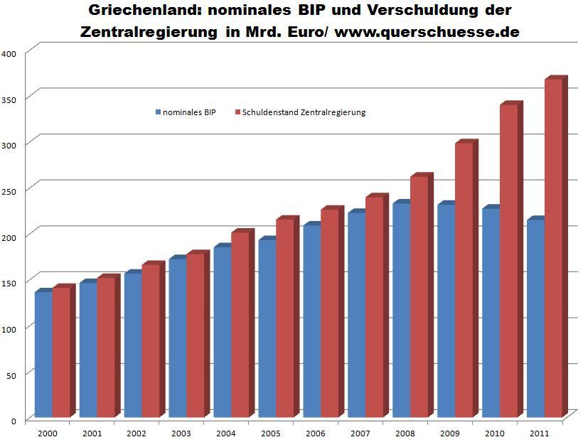 Griechenland Schulden Deutschland
