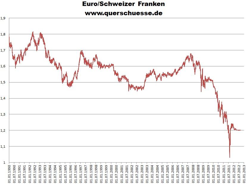 Forex euro dollar whrungsrechner