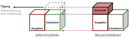 Alt_Neuschuldner