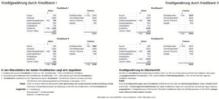 Bilanzbild_Kreditgewährung_im _Gleichschritt_(Gestrich)